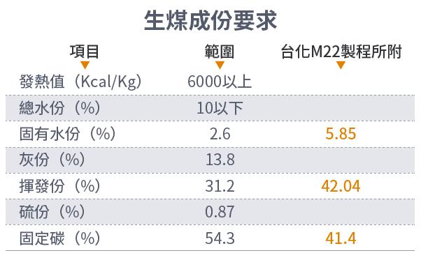 20161003-SMG0034-E03-生煤成份要求-01.png