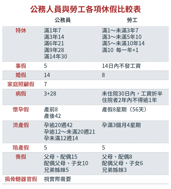 20161003-SMG0034-E04-公務人員與勞工各項休假比較表-01.png