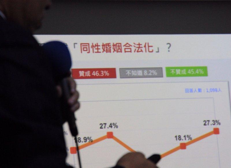 20161128台灣民意基金會公布蔡政府上台半年民意反應,游盈隆教授指出同志婚姻合法化社會具高度歧見,支持反對旗鼓相當。