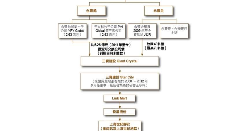 新新聞》一棟一七八八大樓  壓垮何壽川