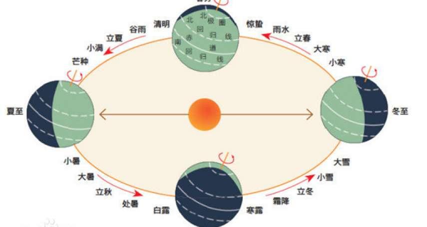 為何在古代不可能說「冬至大如年」?揭中國曆法秘辛,在帝王時代這麼說竟然算是謀反…