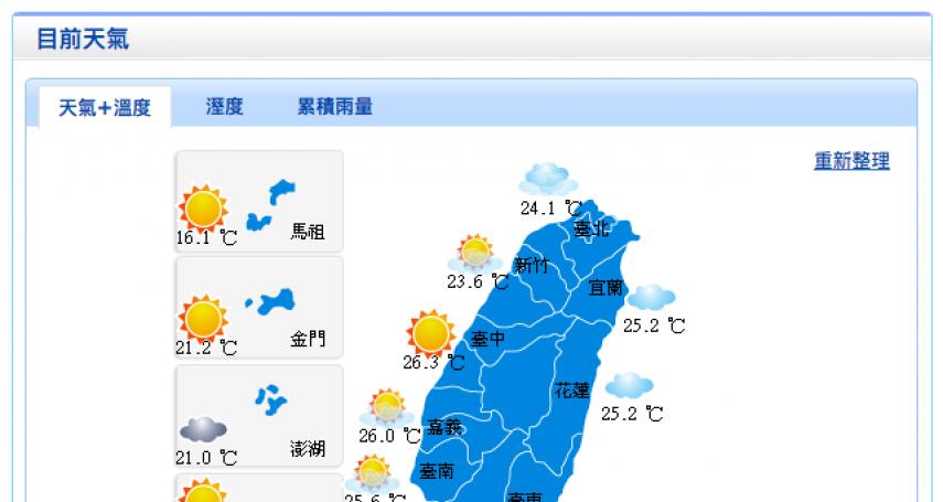 下週氣溫將明顯回溫! 吳德榮:往年三月仍有冷氣團報到