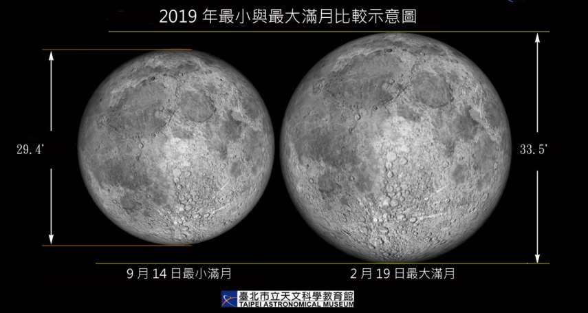 元宵節巧遇「最大滿月」,錯過再等62年!台灣民眾想看,得要天公作美