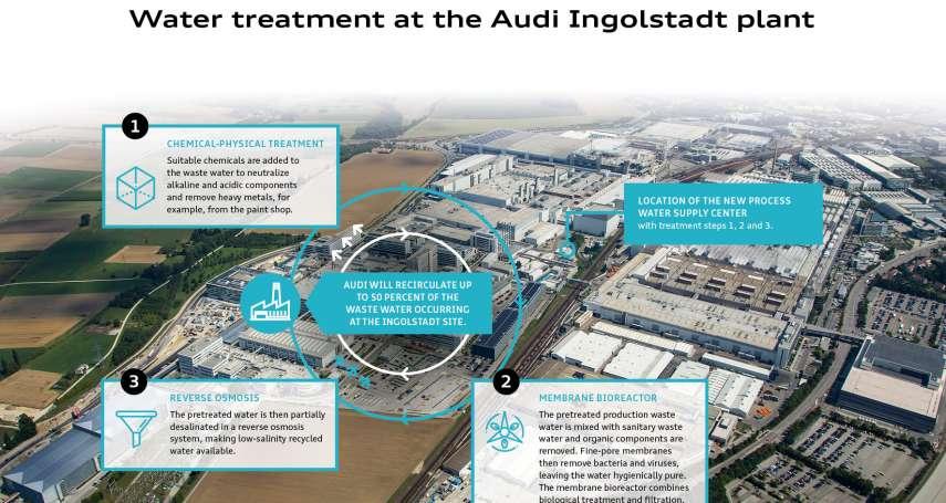 創新技術應用在汽車製程上,每年可節省50萬立方米淡水使用