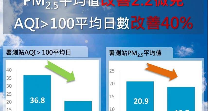 中市1至6月PM2.5平均值18.7微克  再創歷史新低