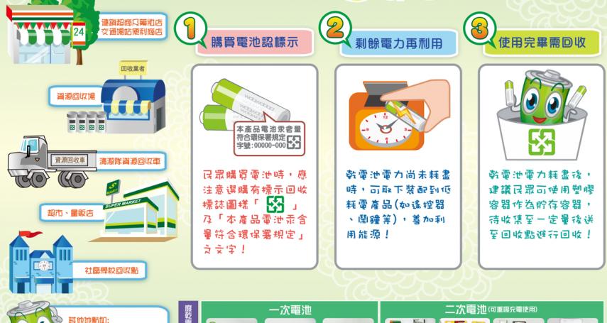 2020台灣燈會在台中 提燈猜謎勿忘電池回收
