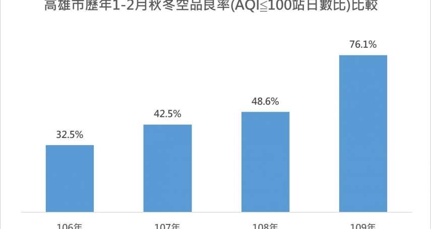 連續11個月零PM2.5紅害日 高雄市空氣品質改善