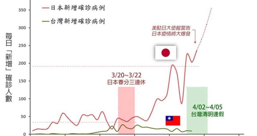 「日本收假後新冠肺炎確診量變5倍!」台大教授警告:凜冬將至