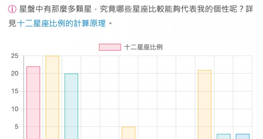 IG瘋傳的「12星座比例圖」分析懶人包在這!只要輸入出生日期,一秒測出你的人格隱藏面