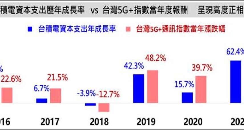 5G指數與台積電資本支出成長具高連動,逢回是佈局機會!