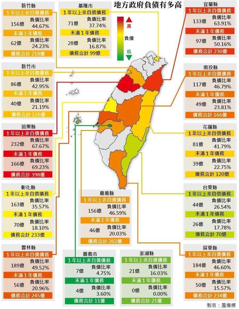 2015年5月底台灣地方政府負債情況(風傳媒製圖)