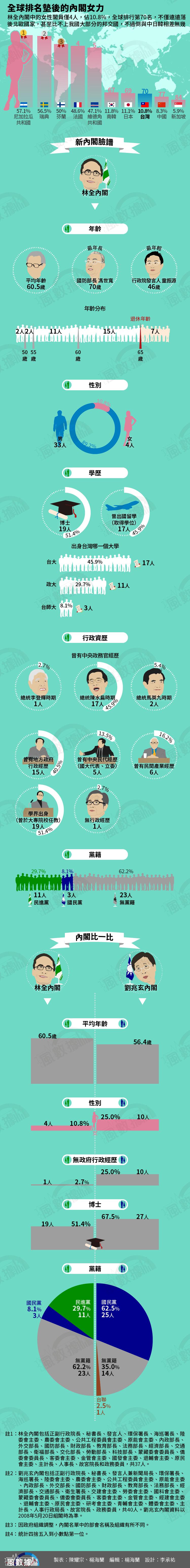 20160516-SMG0034-S01nA-風數據/解構林全內閣,全球排名墊後的內閣女力,全圖-01